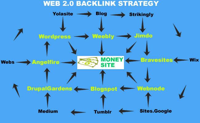 Free Web 2.0 Backlink Strategy