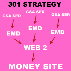 How The 301 Elevator Effect Strategy Looks