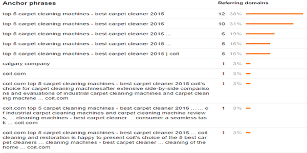 Best carpet cleaner anchor text ratio for top ranking site