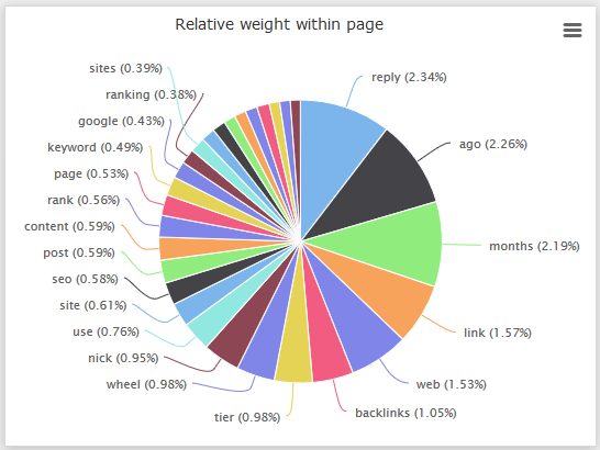 Keyword Weight Within The Content
