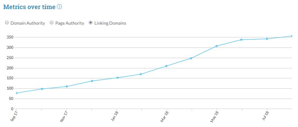 website 2 stats
